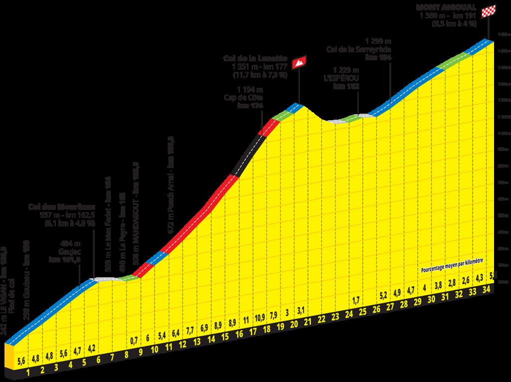 Etape 6 du Tour de France, jeudi 3 septembre 2020